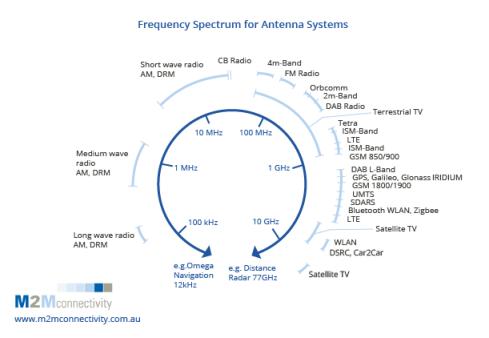 freq-spec-antenna-sys